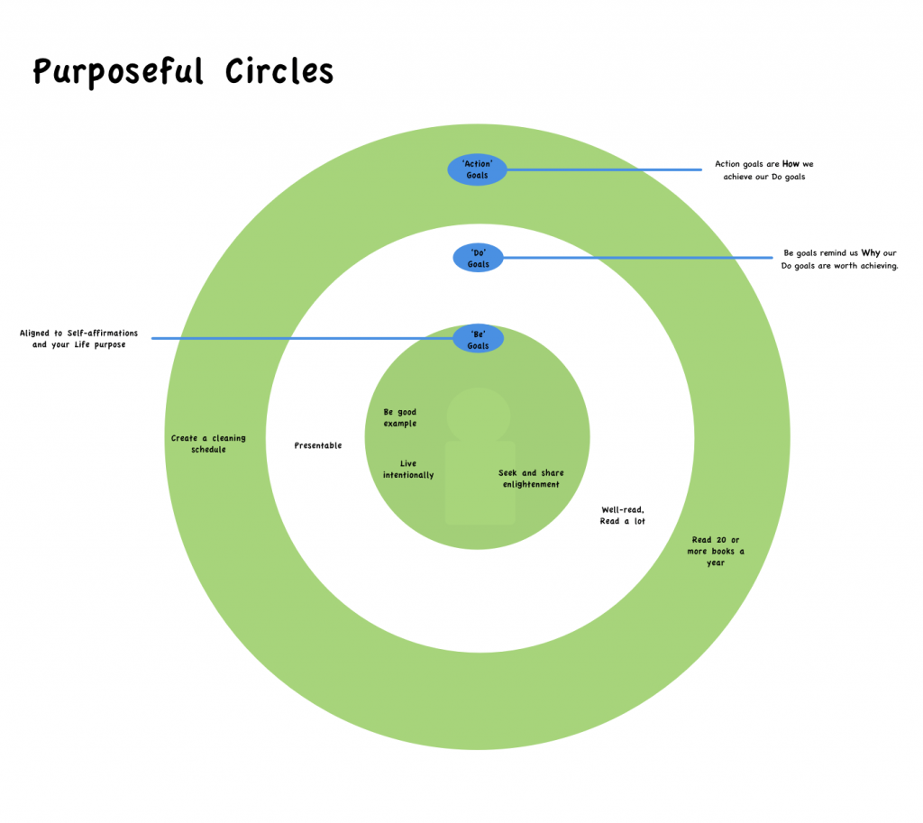 Pared down example of my purposeful circles.